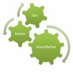 How To Perform a Grandfather-Father-Son Backup